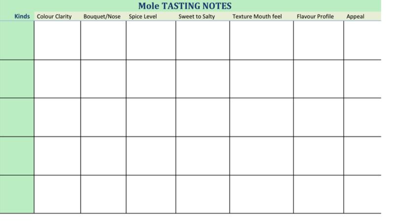 Mole Tasting Chart